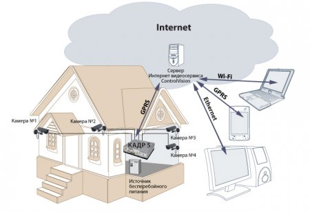 Как подключить интернет к загородному дому